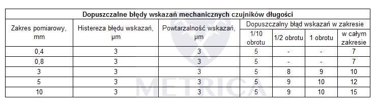 DIN 878 wymagania błędy czujniki zegarowe